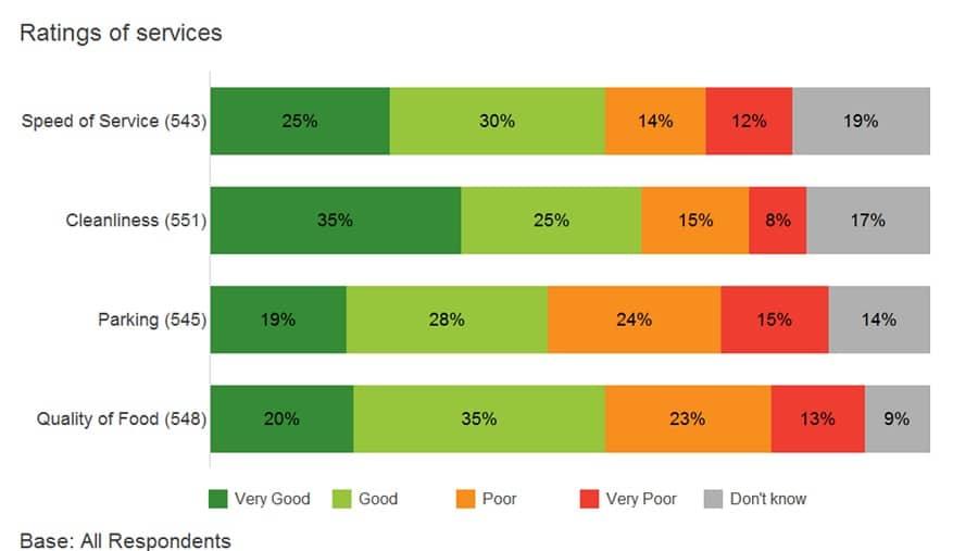 Bar charts in Snap